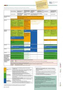 Übersicht über Programme zur Förderung von Deutschkursen in Sachsen